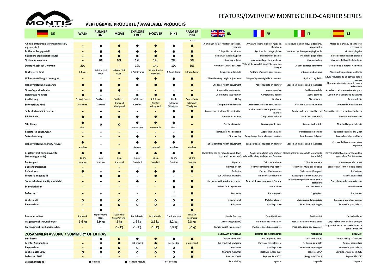 MONTIS EXPLORE EVOLUTION, Rückentrage, Kindertrage, bis 25kg, 2000g, Grau/Grün Rückentrage Grau/Grün