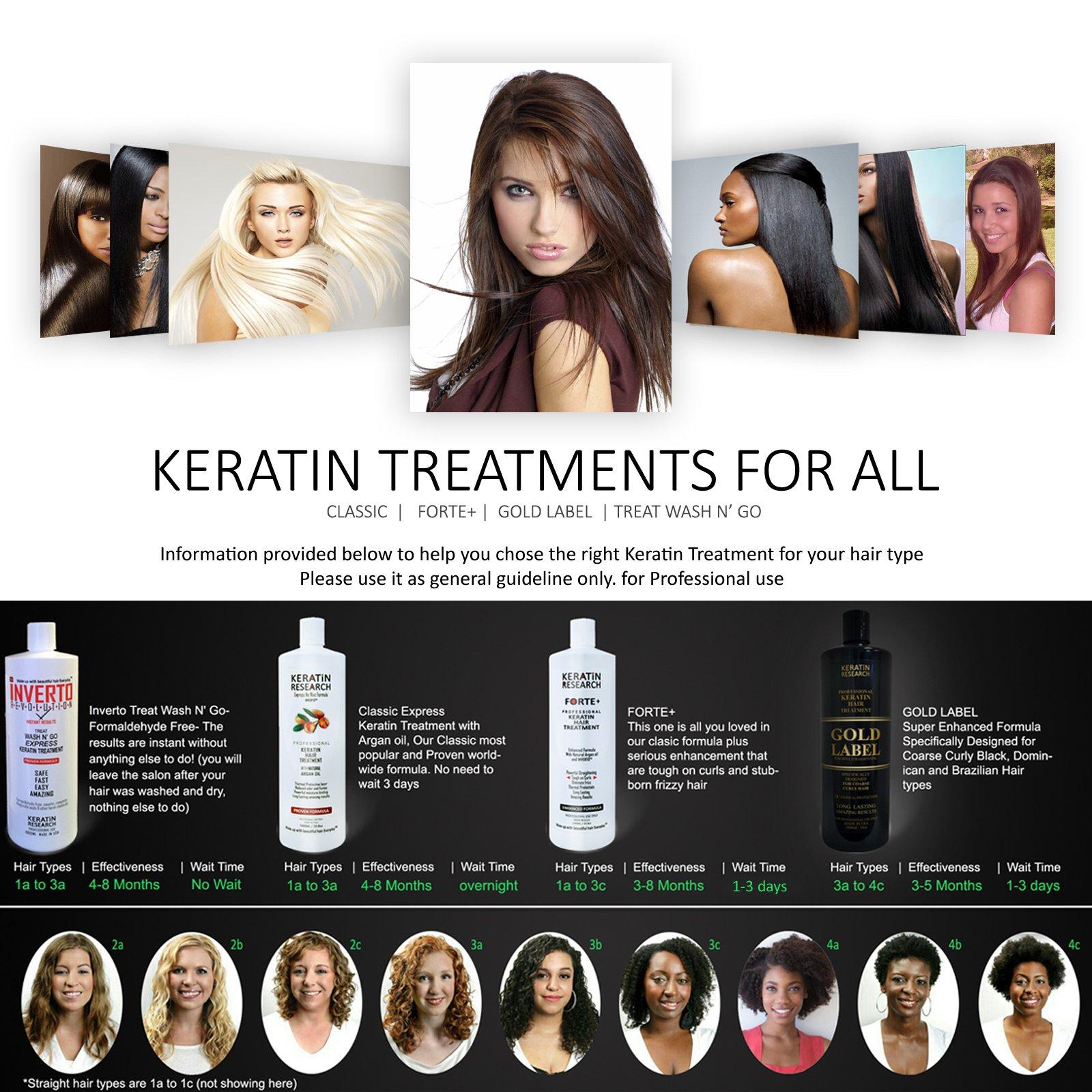 Keratin Forte Plus, Extra Strength Hair Treatment 4 Bottles 1000ml Kit by Keratin Research (Image #2)