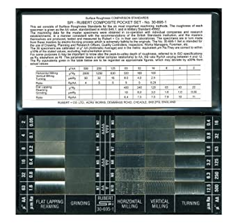 Rubert Surface Roughness Comparator Set