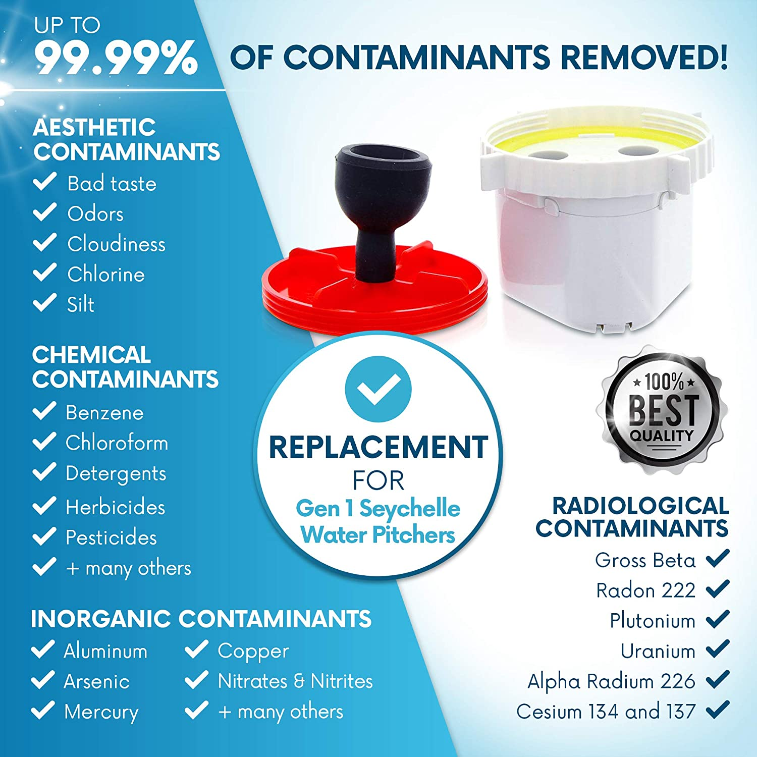 Radiological Replacement Filter For Seychelle Family Water Pitcher 1-40400-W