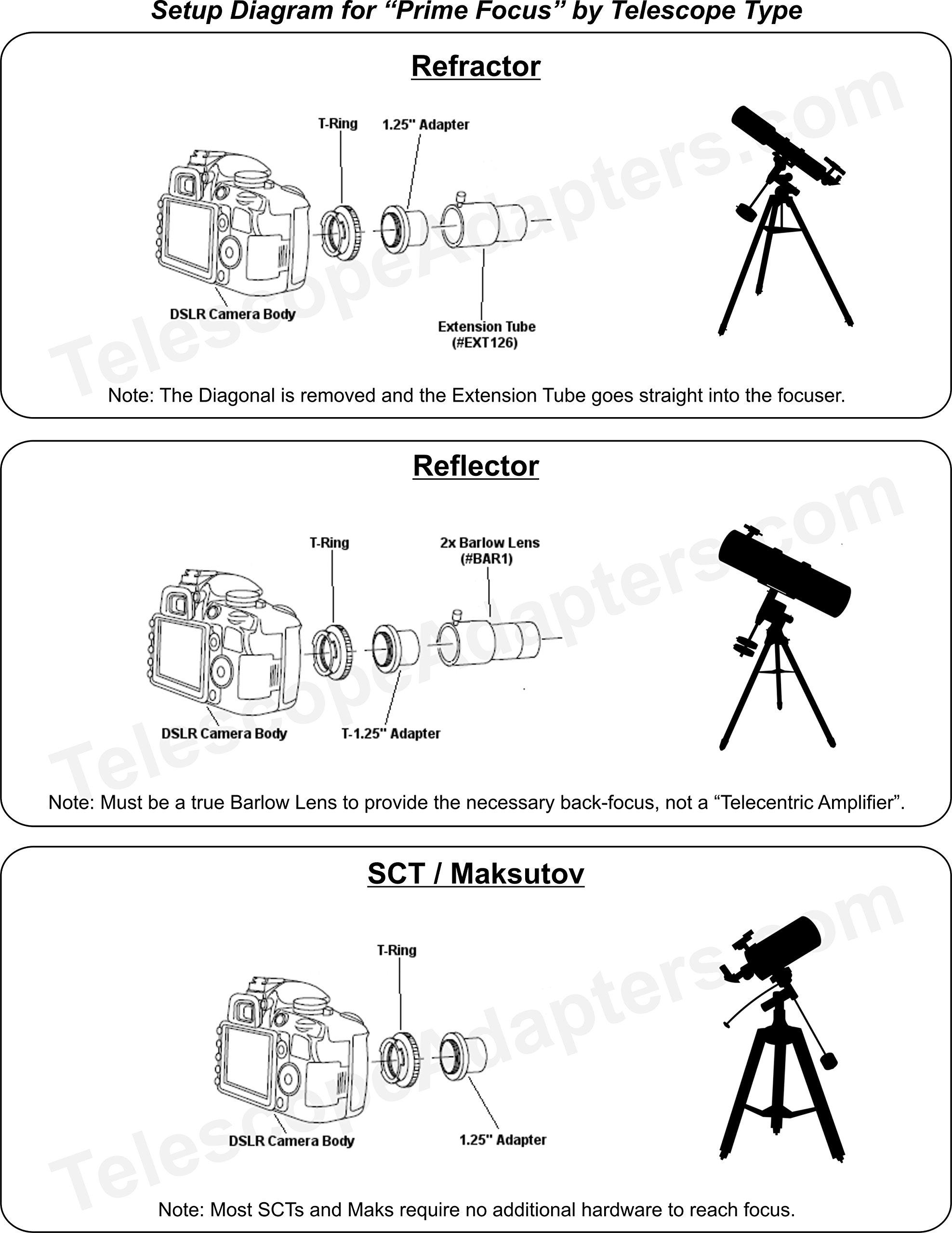 Premium Telescope Camera Adapter Kit for Canon EOS & Rebel by Modern Photonics by Modern Photonics