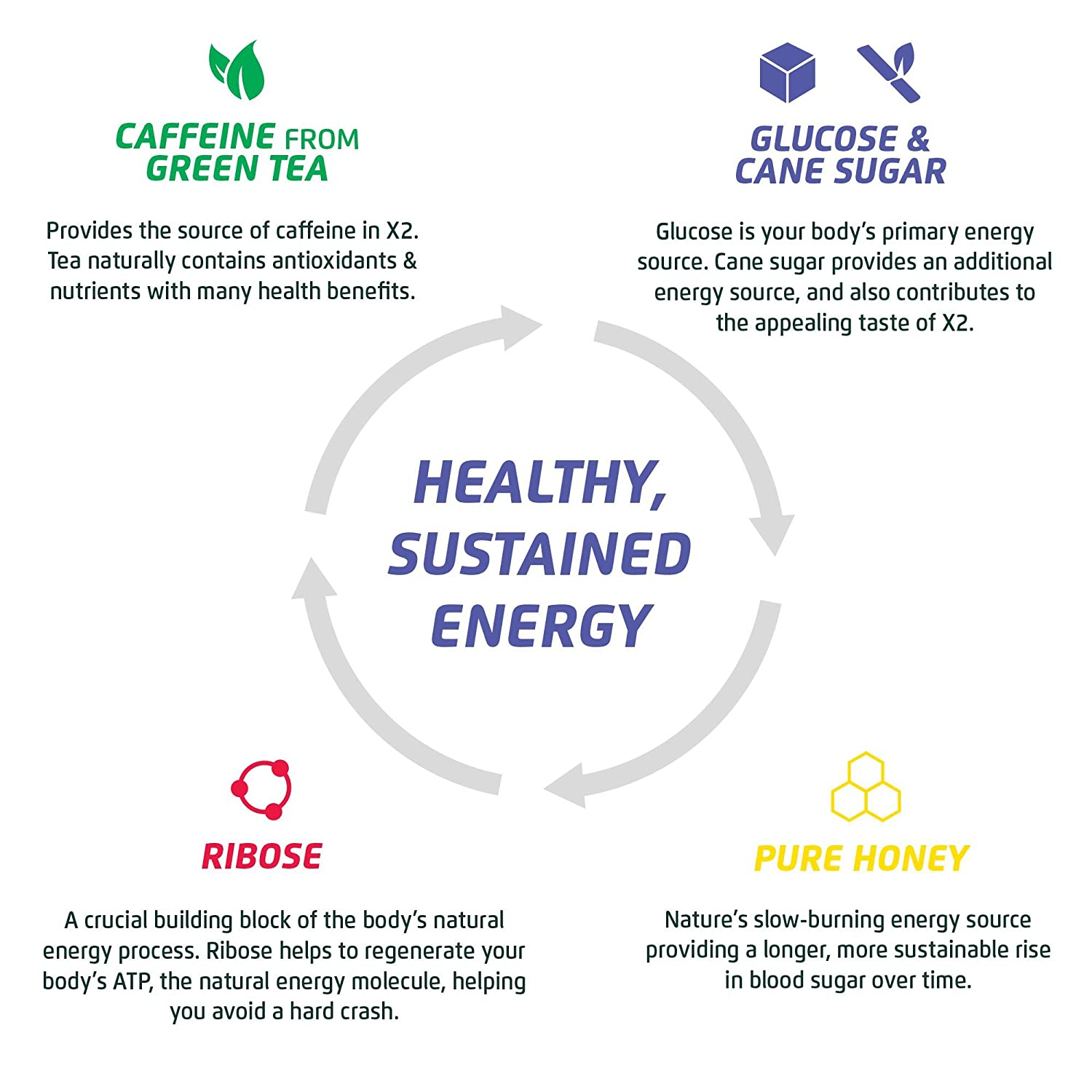 Amazon.com : X2 All Natural Healthy Energy Drink: Non-Carbonated Low Calorie Energy Beverage with No Crash or Jitters - 9 Grams of Sugar, 40 Calories - No ...