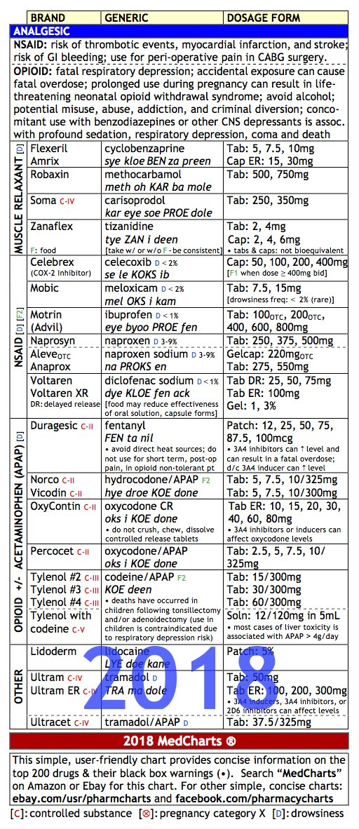AmazonCom  Medcharts  Top  Drugs Review Laminated