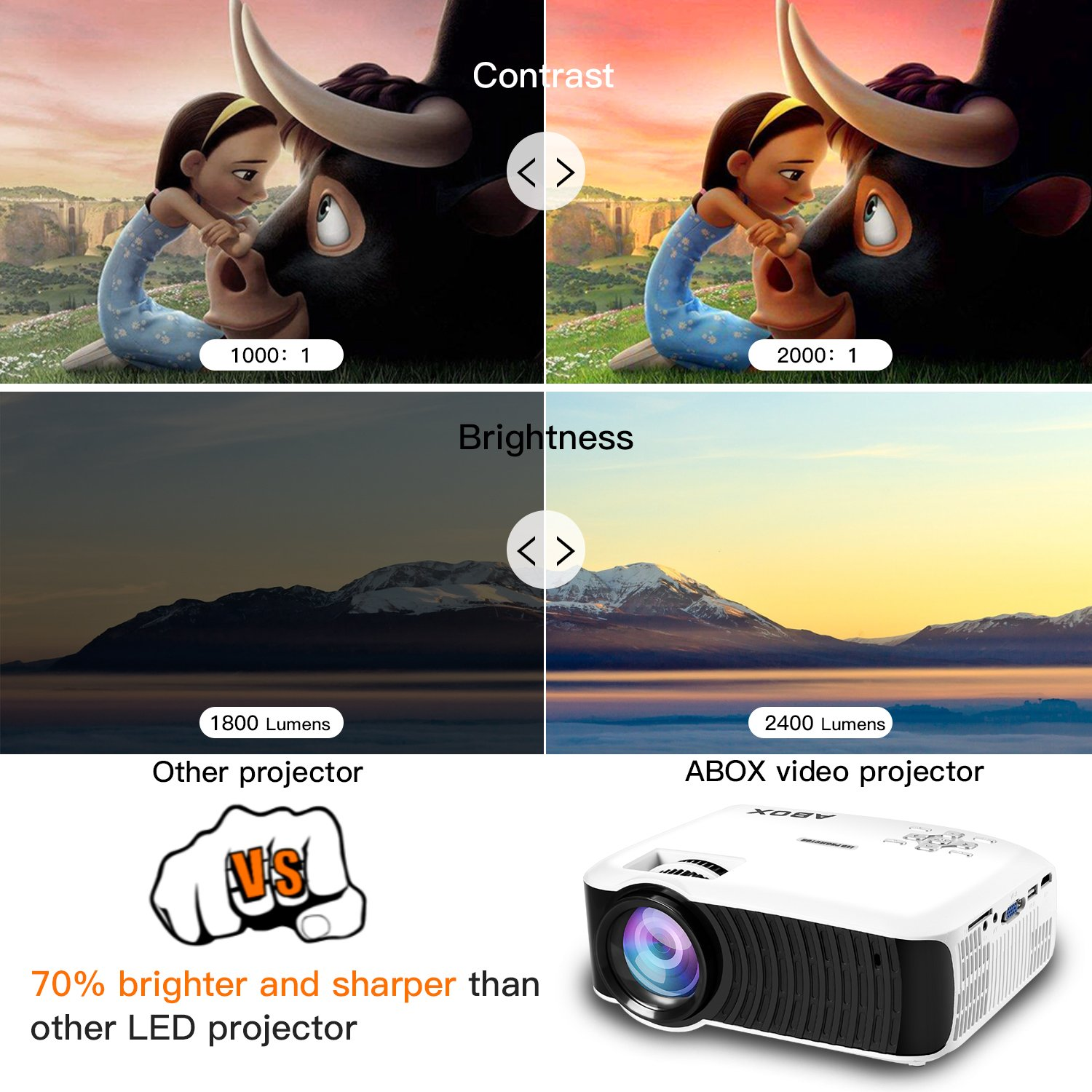 Projector 2018 Updated Abox T22 Portable Home Theater Reconr 264511y Wiring Kit For Led Driving Lights Lcd Video Support 1080p Hdmi Usb Sd Card Vga Av Phone Laptops Cinema