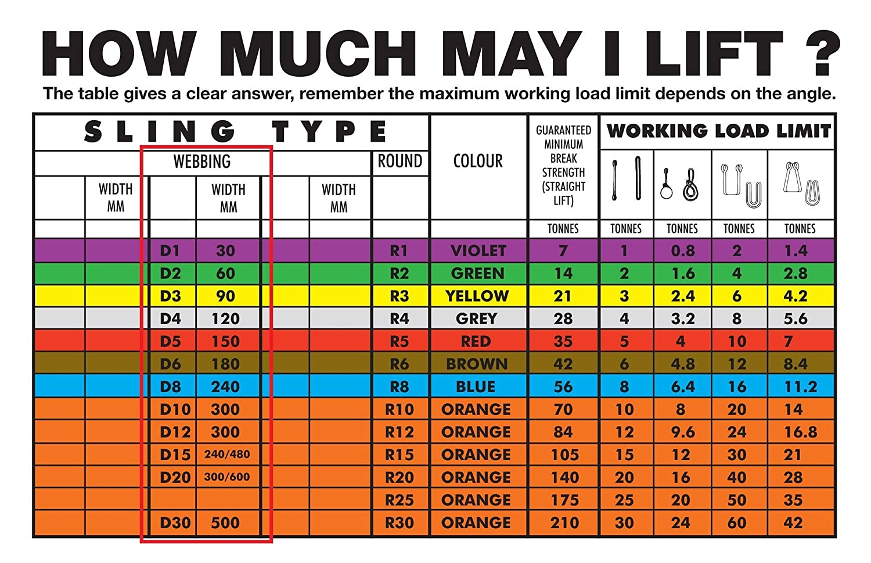 UK Manufactured 1.0 Tonne Duplex Flat Webbing Lifting Sling 10m Length