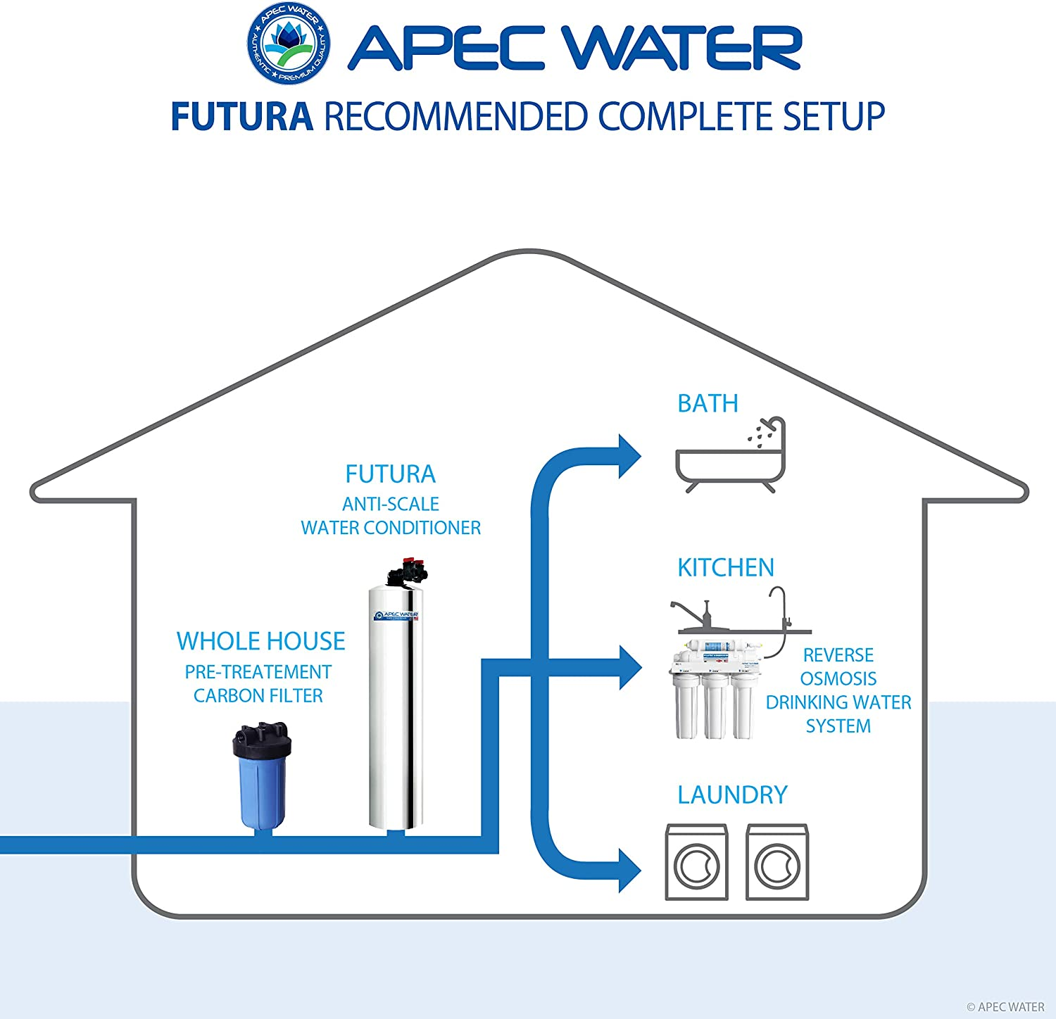 APEC Water FUTURA-10 Water Conditioner anti scale system