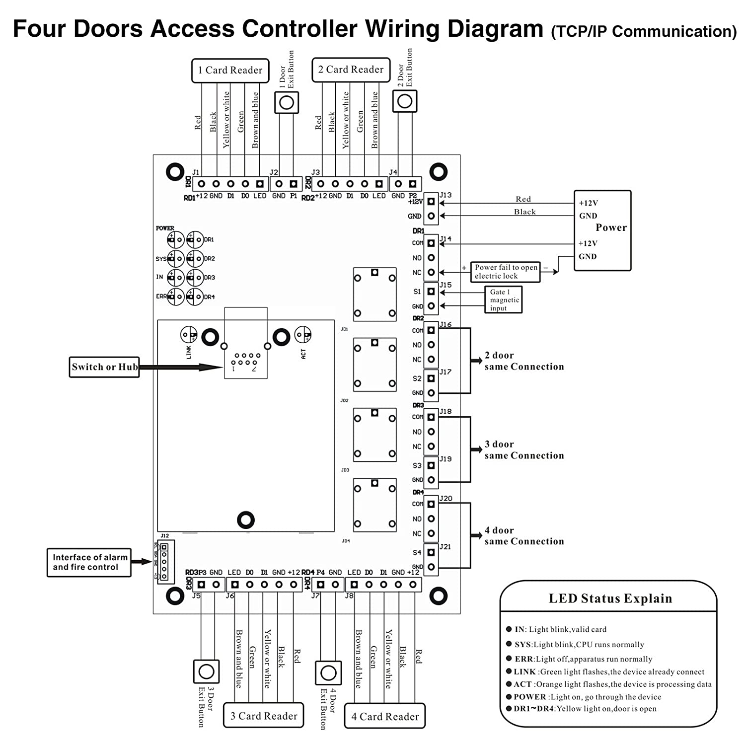 Professional Access Control Door Board Panel 4 Doors Wiring Diagram 3 5 Mm Headphone Jack Gecko G540 Readers Controller Office Tcp Ip Network Extension Camera Photo