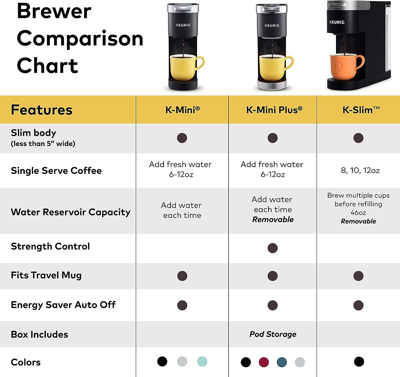 Keurig K-Slim Coffee Maker, Single Serve K-Cup Pod Coffee Brewer, 8 to 12 oz. Brew Sizes, Black: Kitchen & Dining