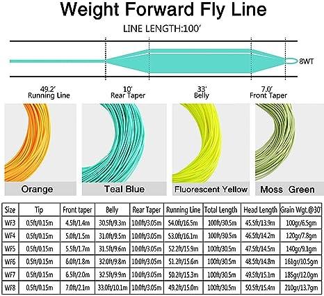 FLY LINE HI-VIZ PINK 6 WT FLOATING WEIGHT FORWARD 6WFF LOW MEMORY STRETCH