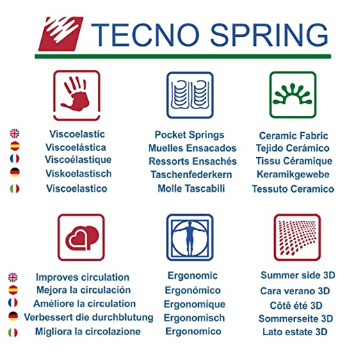 TECNOCOLCHÓN ✔️ 🛌💤 Colchón de Muelles Ensacados Tecno Spring Visco 90 x 190 cm. y 24 cm. de Altura, Viscoelástico y Reversible