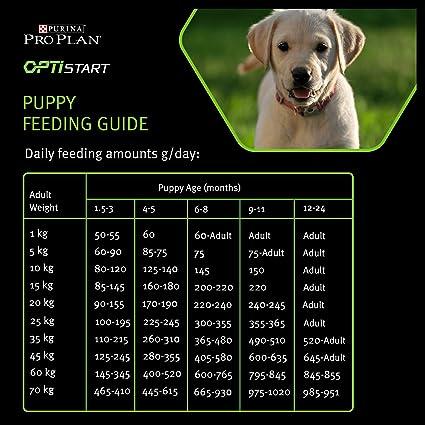 Purina ProPlan Large Puppy Athletic Balance pienso para perro ...