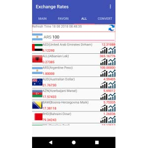 Currency Converter For Brazilian Real (BRL): Amazon.es: Appstore para Android