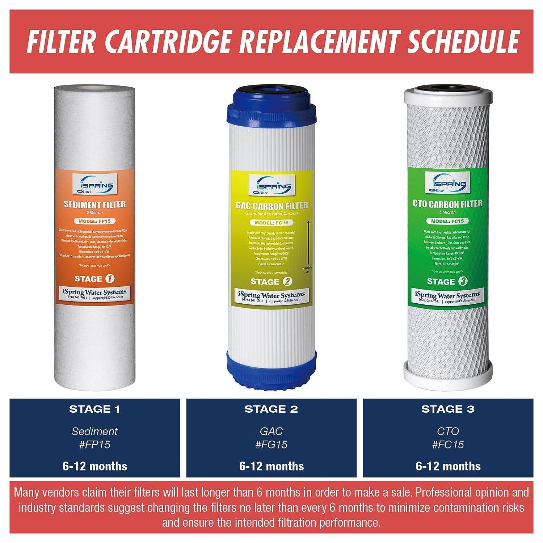 3/Pi/èces: s/édiments, Granulaire, Charbon actif, CTO Bloc de charbon. pas de membrane Ispring F3/3-pcs Lot de filtres de remplacement pour filtres /à eau avec Standard 10-in Housings