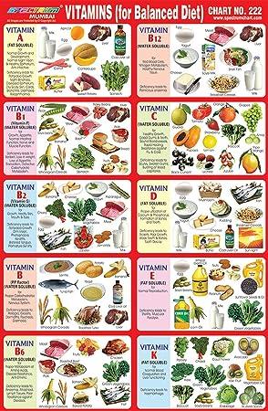 25 X Spectrum Kids Educationl Learning Vitamins For Balance Diet Paper Sticker