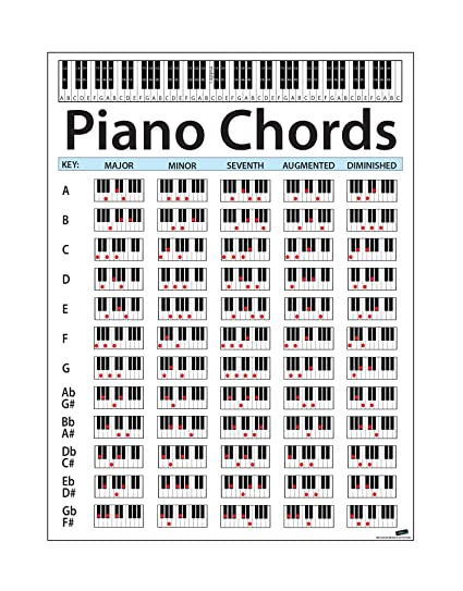 Amazon Stickerbrand Large Piano Chord Chart Poster Perfect For