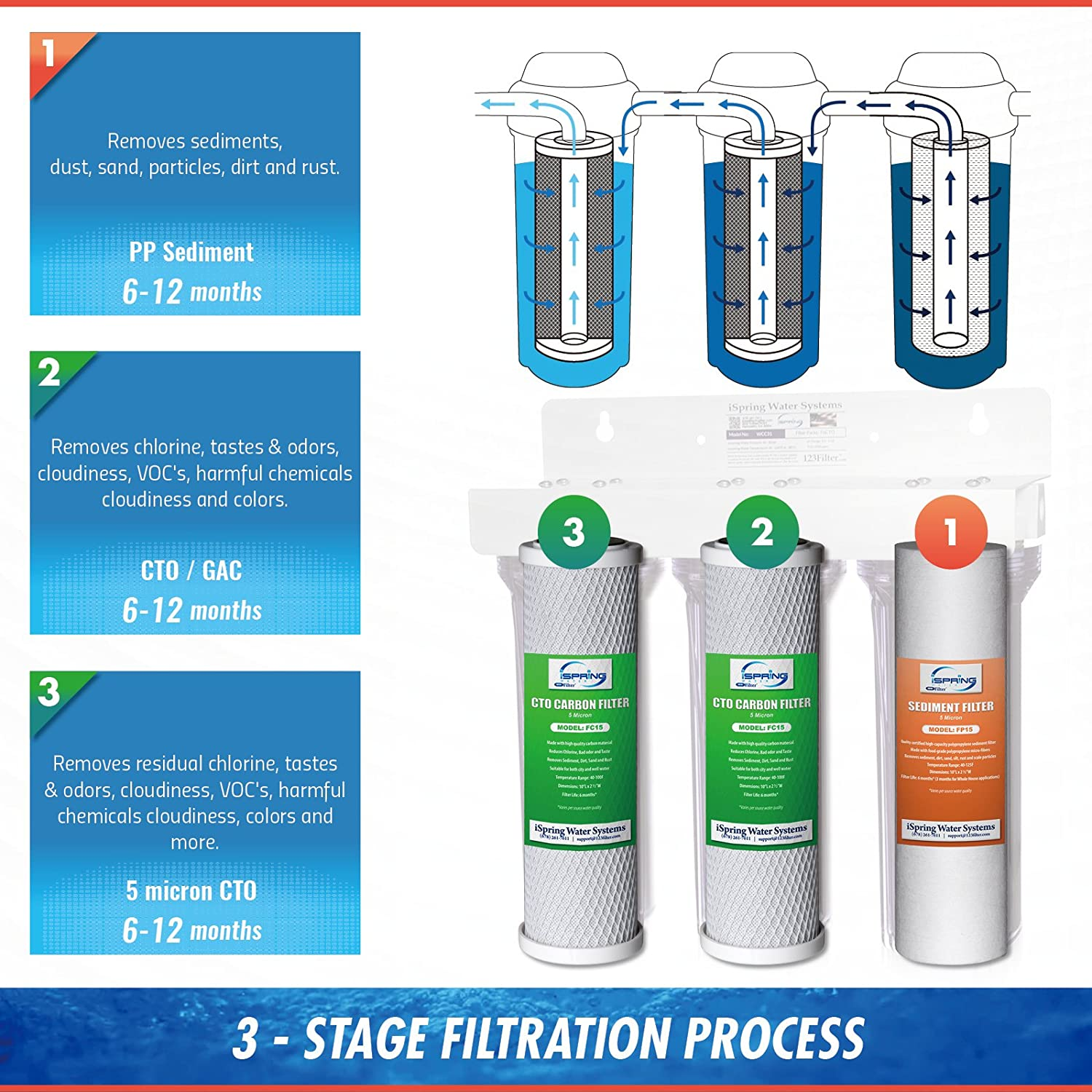 iSpring US31 3-Stage Under Sink Water Filter stages