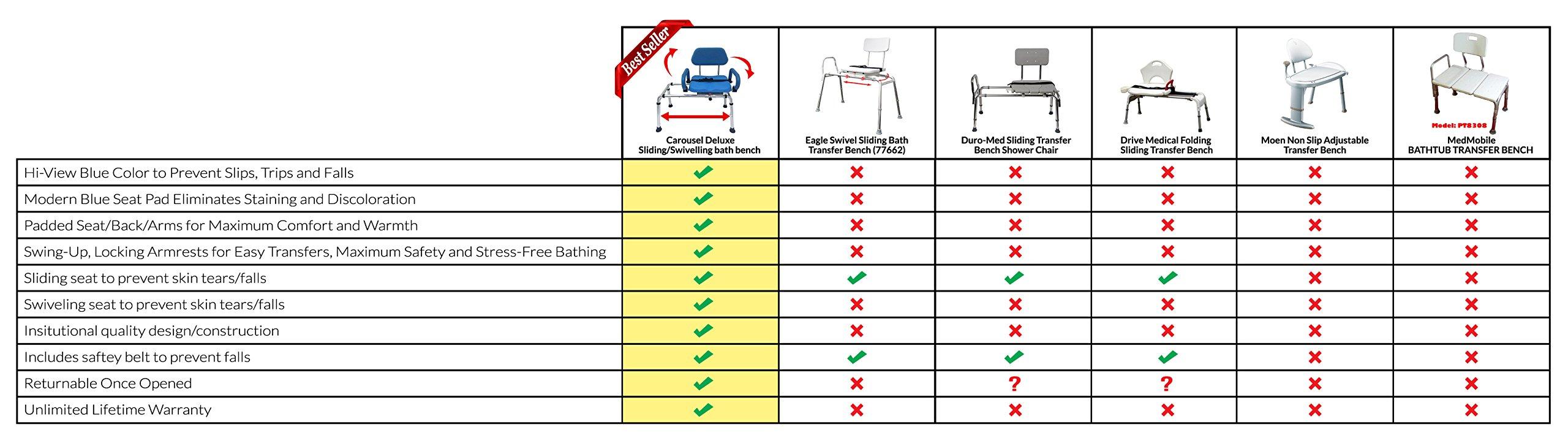 Carousel Sliding Transfer Bench with Swivel Seat. Premium PADDED ...