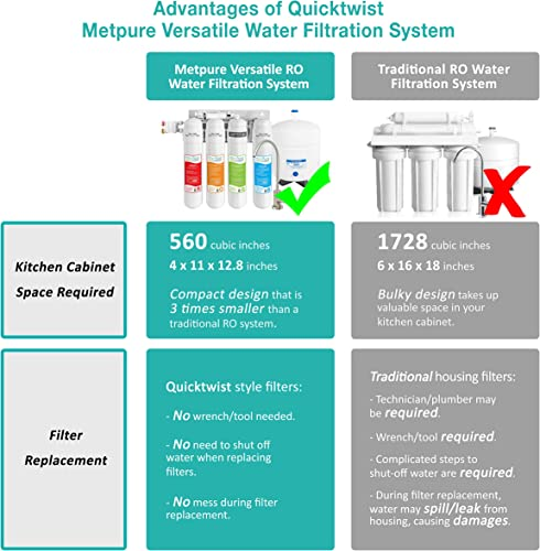 Metpure Versatile Reverse Osmosis Water Filtration System 4 Stage Quick Twist Filters RO System With Faucet Under Sink Water Filter For Clean Drinking Water Simple Set Up – 50 GPD