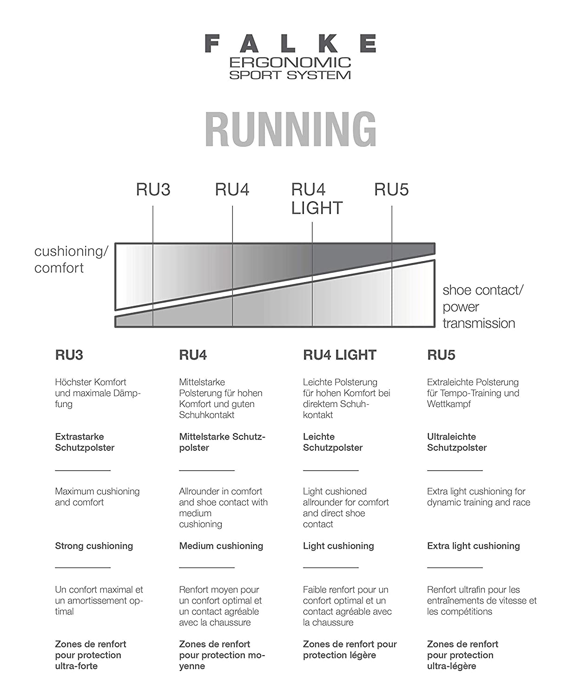 FALKE Womens Ru5 Invisible Run Sock 16732