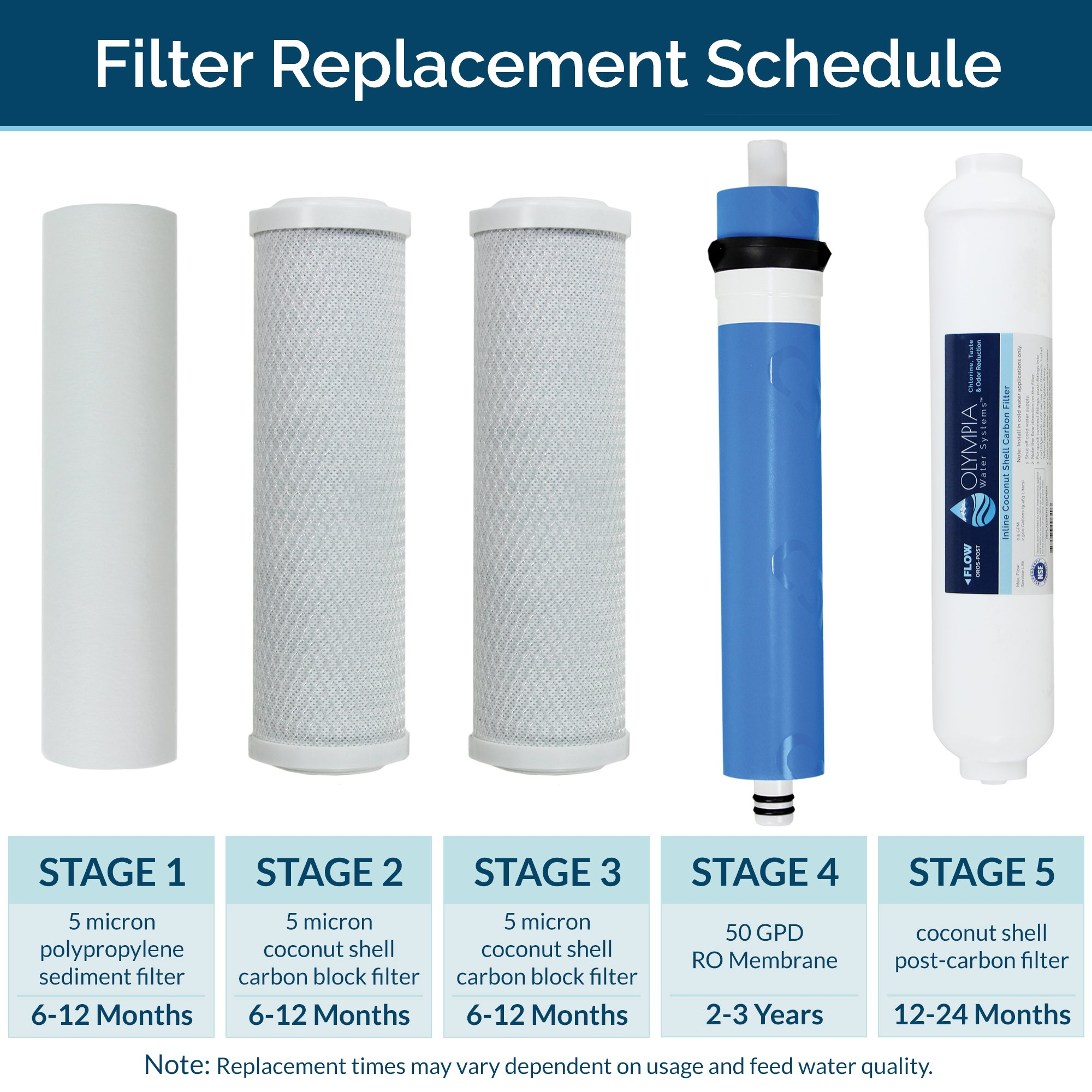 Olympia Water Systems OROS-50 5-Stage Reverse Osmosis Water Filtration System with 50GPD Membrane - NSF Certified by Olympia Water Systems (Image #5)