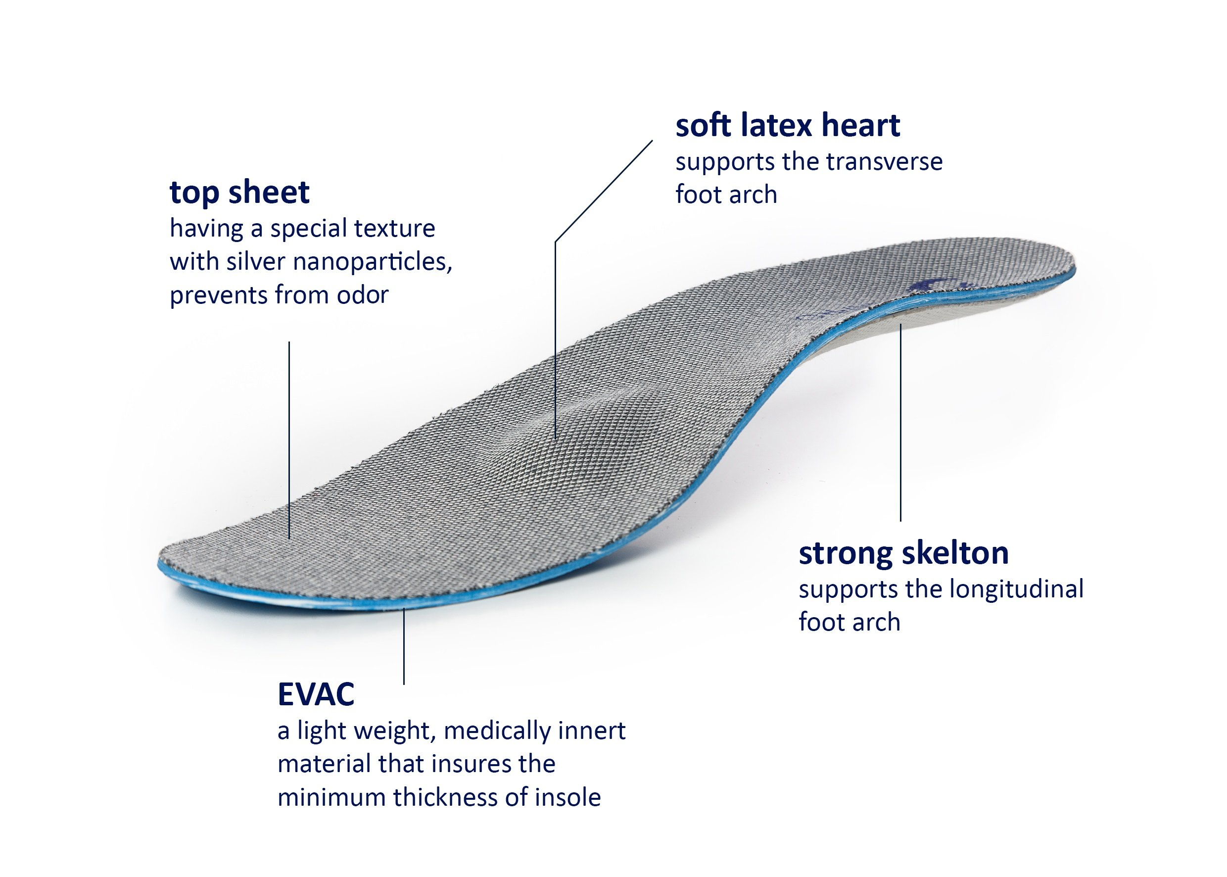 Exclusive Orthotic Shoe Insoles with Nano Silver Technology to Prevent Odor. Great for Women & Man with Plantar Fasciitis, Flat feet and Common Foot Pain. Made by SEKPRO in Czech Republic by SEKPRO (Image #4)