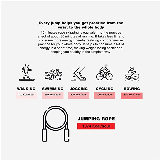 PICSIL Sphinx Rope Fitness Workout Ajustable pour Hommes Femmes et Enfants Entra/înement de Vitesse a/érobie MMA Corde /à Sauter