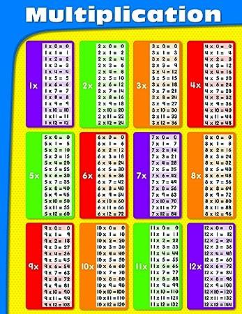 Amazon.com : Carson Dellosa Multiplication Chart (114069) : Times ...
