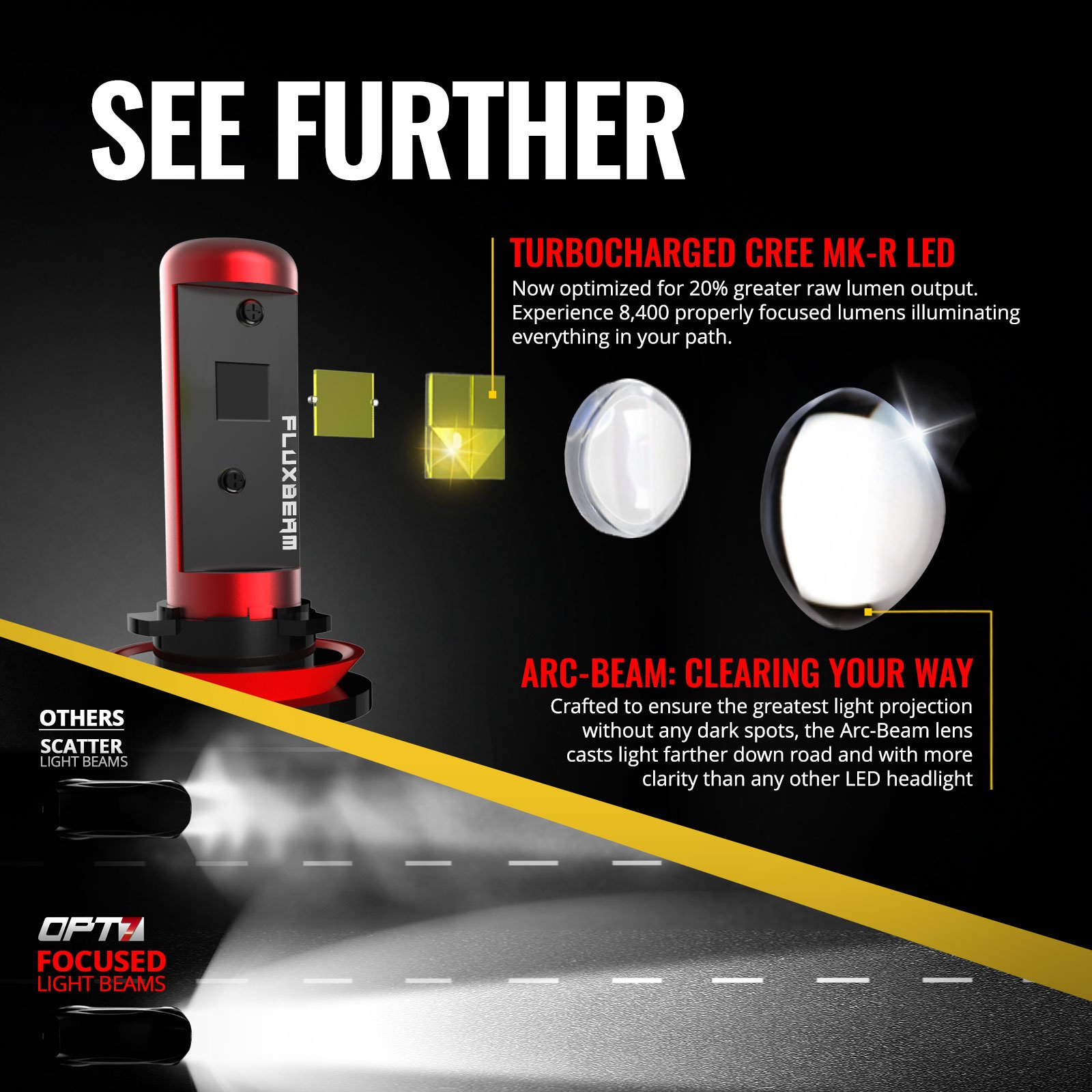 OPT7 Fluxbeam X 9007 LED Headlight Bulbs w/Arc-Beam Lens - 8,400LM 6000K Daytime White - All Bulb Sizes - 80w - 2 Year Warranty by OPT7 (Image #5)