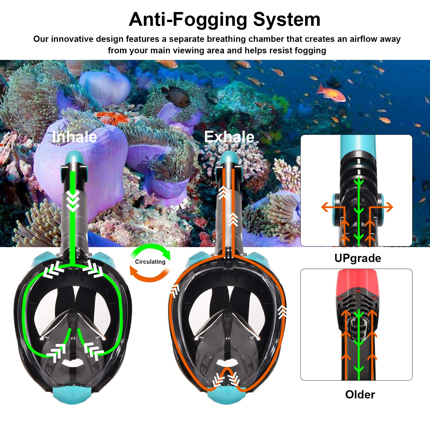 Gocheer Full Face Anti-fog Snorkeling Mask with Circulating Airflow /& 180/°Clear Vision Anti-Leak Diving Mask with Adjustable Head Straps Camera Mount for Adults 2019 Newest Snorkel Set Snorkel Mask