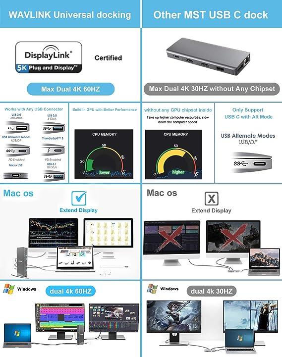 Android 5.0 Later Chrome OS 2 HDMI /& 2 DP, 5 USB 3.0 A/&C, LAN, Audio WAVLINK USB C Dual 4K Universal Laptop Docking Station with 65W Charging Dual 4K /& Single 5K@60Hz Display for Windows Mac OS