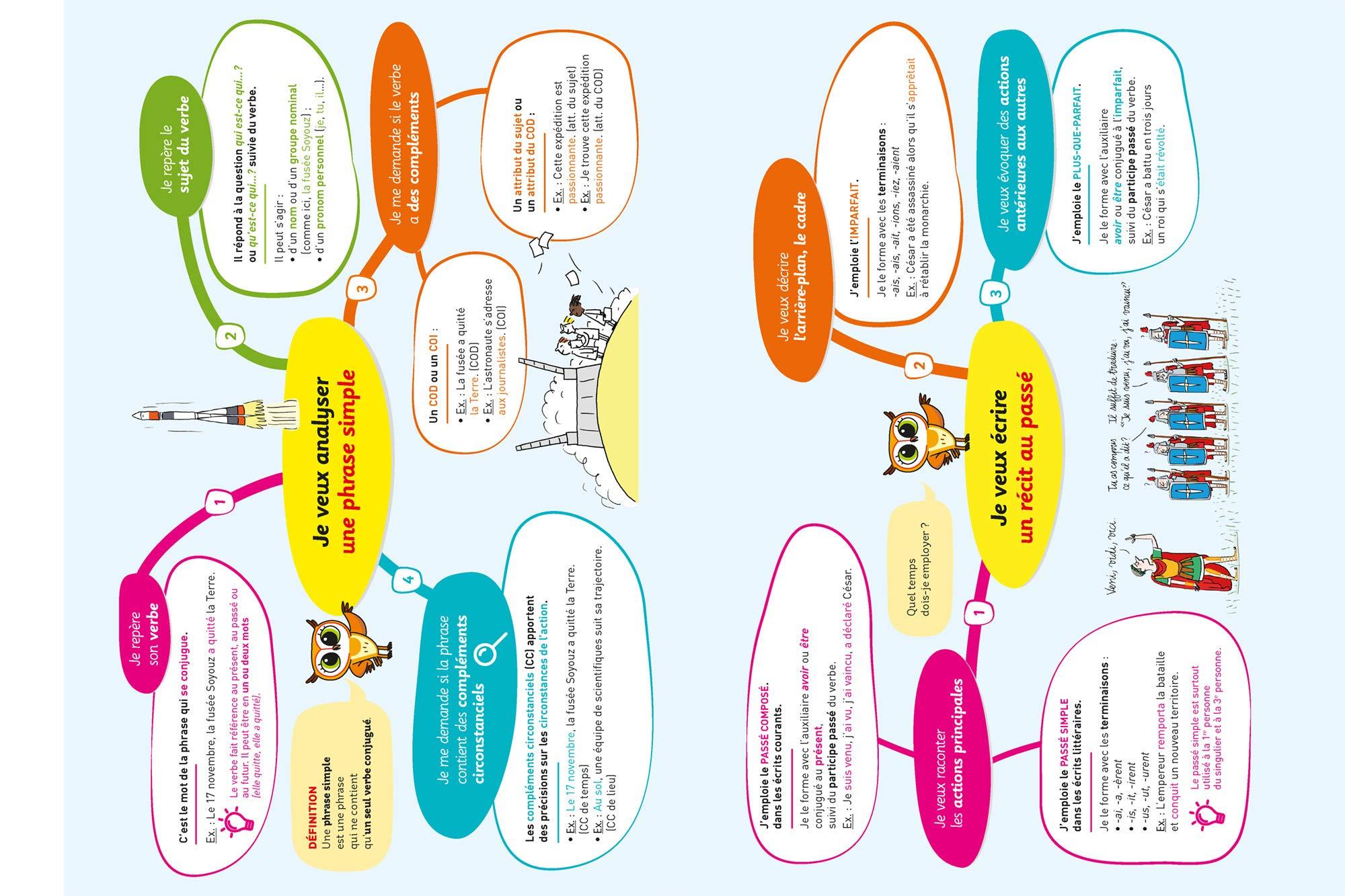 Français 4e: cahier dentraînement et de révision Chouette Entraînement: Amazon.es: Sandrine Girard, Hélène Maggiori: Libros en idiomas extranjeros