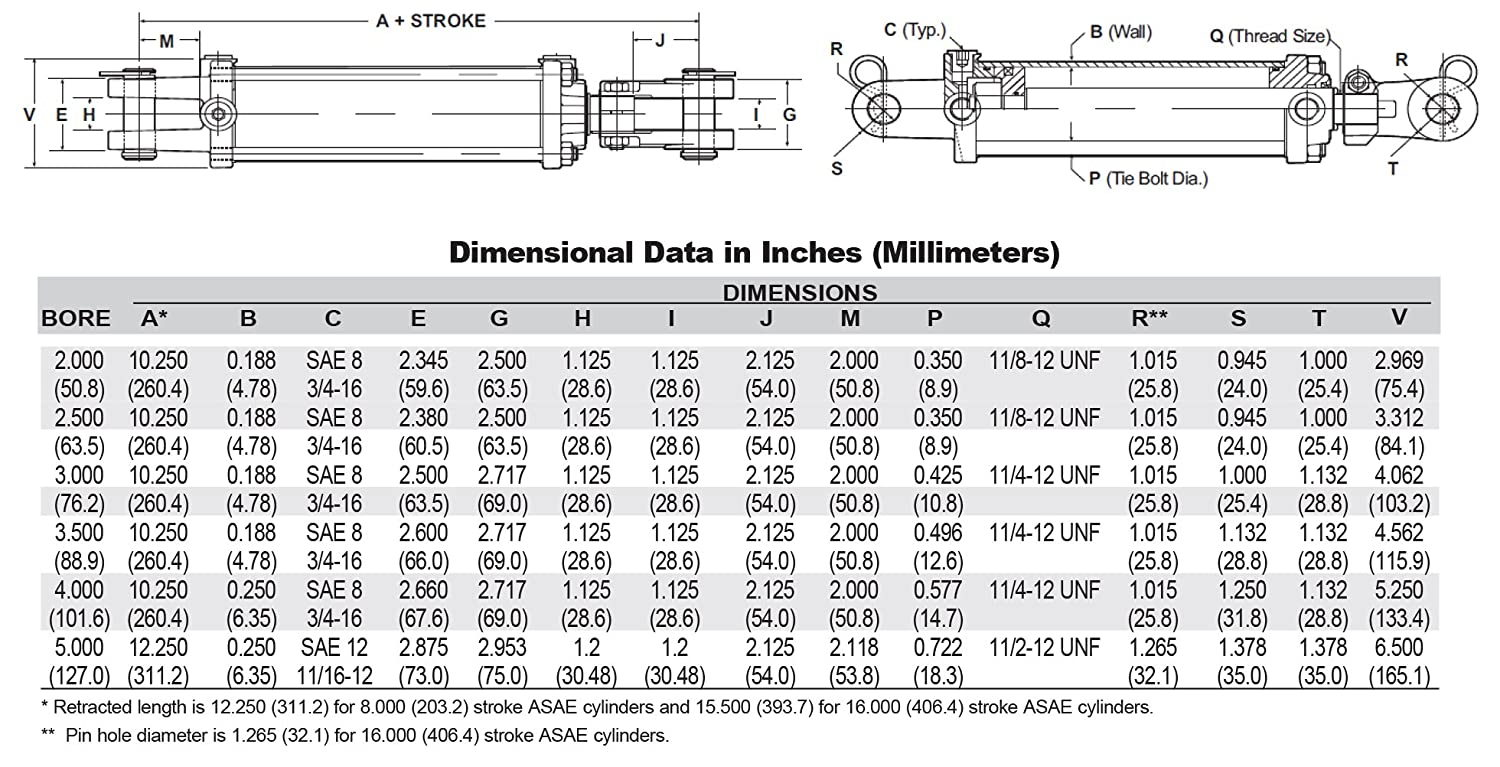 1.5 Rod Dia #8 SAE Port Retracted 40.25 and Extended Length 70.25 and 1 Pin Dia Chief TC3 3000 PSI Tie-Rod Cylinder for Double Acting 3 Bore x 30 Stroke