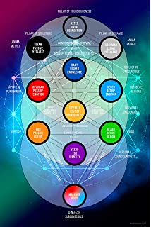 Kabbalah Tree Of Life Numbers : The 10 sephirot divine emanations/creative channels/revealed attributes, also called the kabbalistic tree of life.