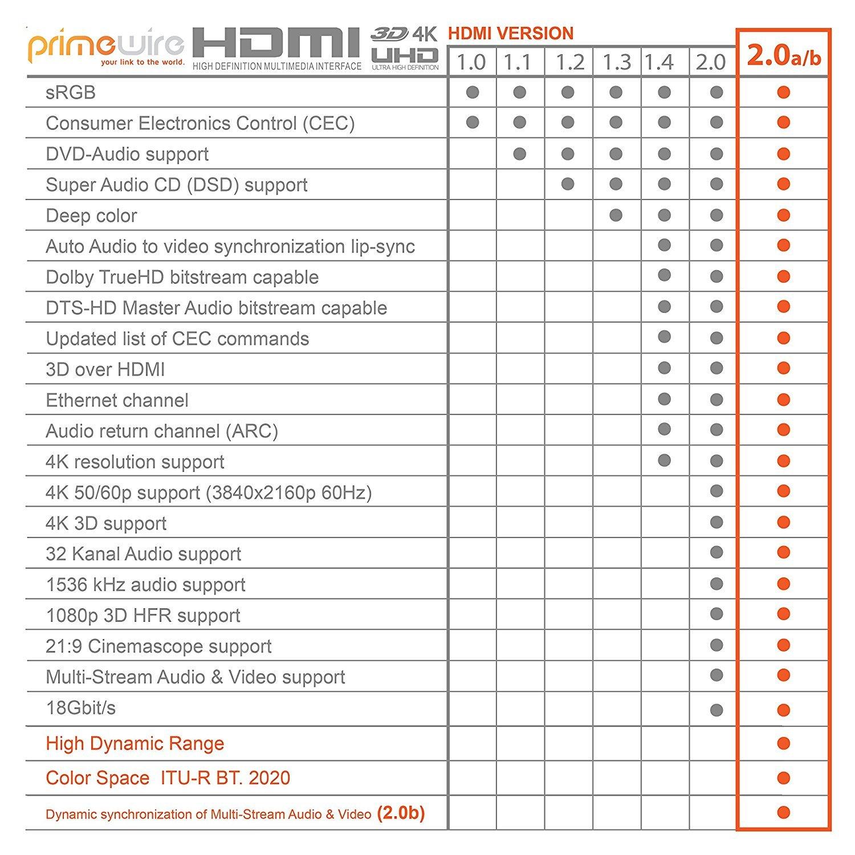 Alta velocidad con canal de Ethernet Negro Blindaje triple 2160p@60Hz Full HD 1080p 18 Gbit//s Protecci/ón contra dobleces 3D ARC CEC HDCP 0,5m Ultra HD 4k Cable HDMI 2.0 Primewire