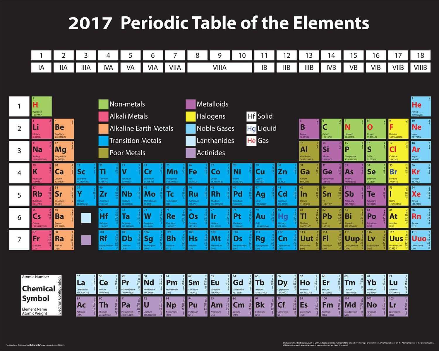 Culturenik Periodic Table of Elements 2017 Decorative Educational Science Classroom Print (Unframed 16x20 Poster)