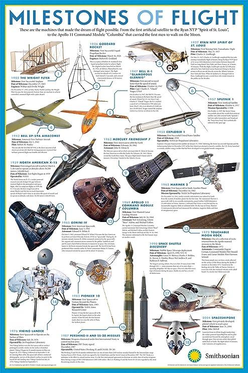 EDUCATIONAL POSTER Smithsonian Milestones of Flight