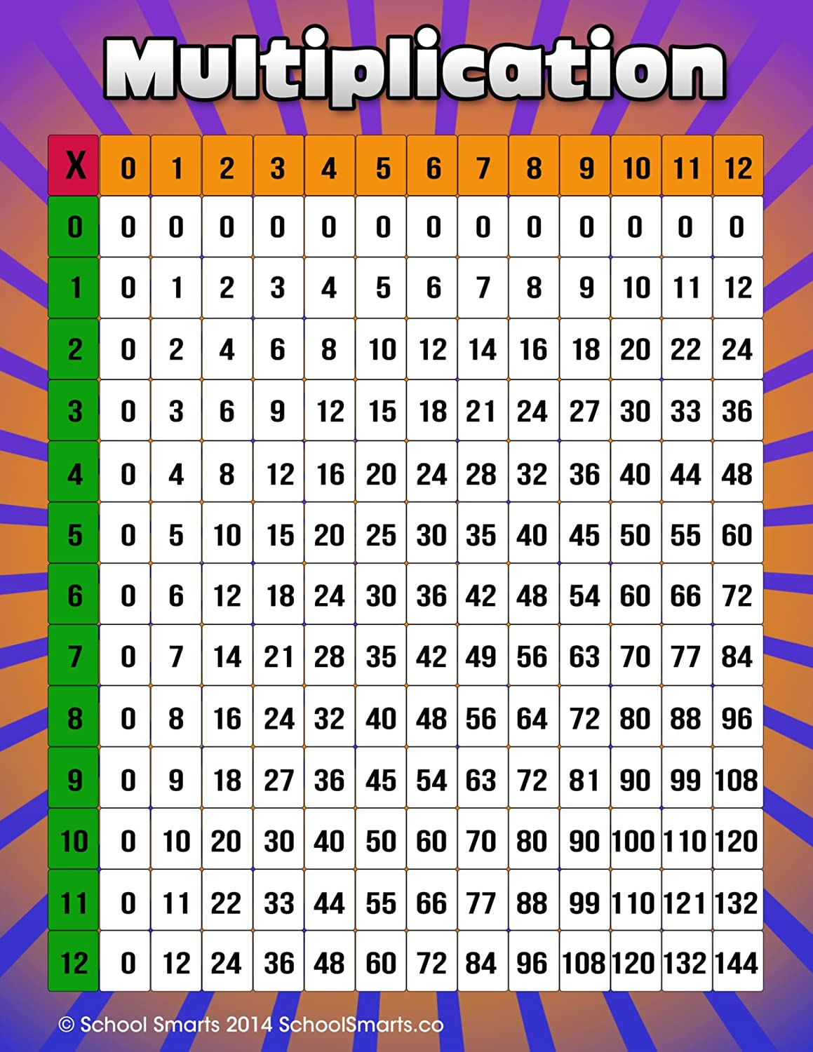 Amazon multiplication chart by school smarts fully laminated amazon multiplication chart by school smarts fully laminated durable material rolled and sealed in plastic poster sleeve for protection nvjuhfo Images