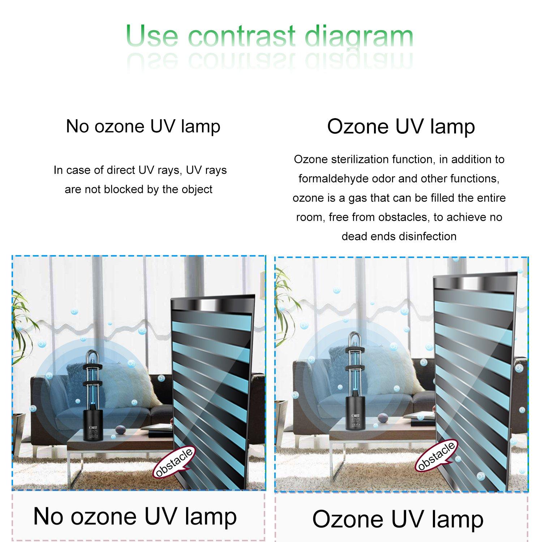 Obest Uv Air Sanitizer Ozone Uv Sterilization Lamp Germ Light For Car Household Fridge Wardrobe Toilet Pet Area Usb Rechargable Germicidal Protable
