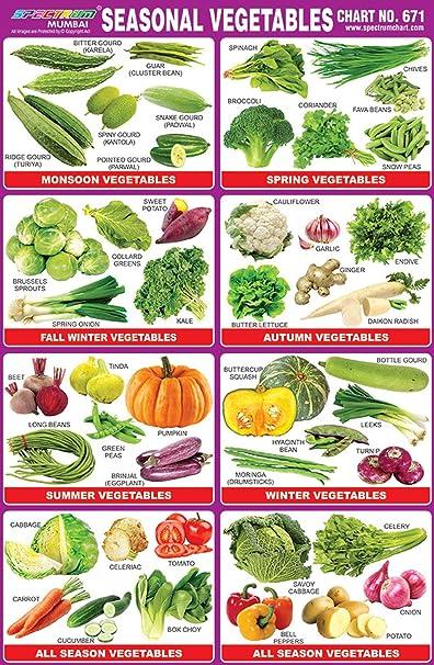 Seasonal Fruits In India Chart Pflag
