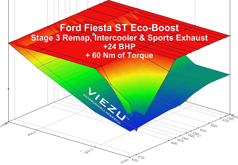 Fiesta St Tuning Stage 3 Neu Zuordnen Performance Upgrade Paket 352 Ford Engine Diagram Auto