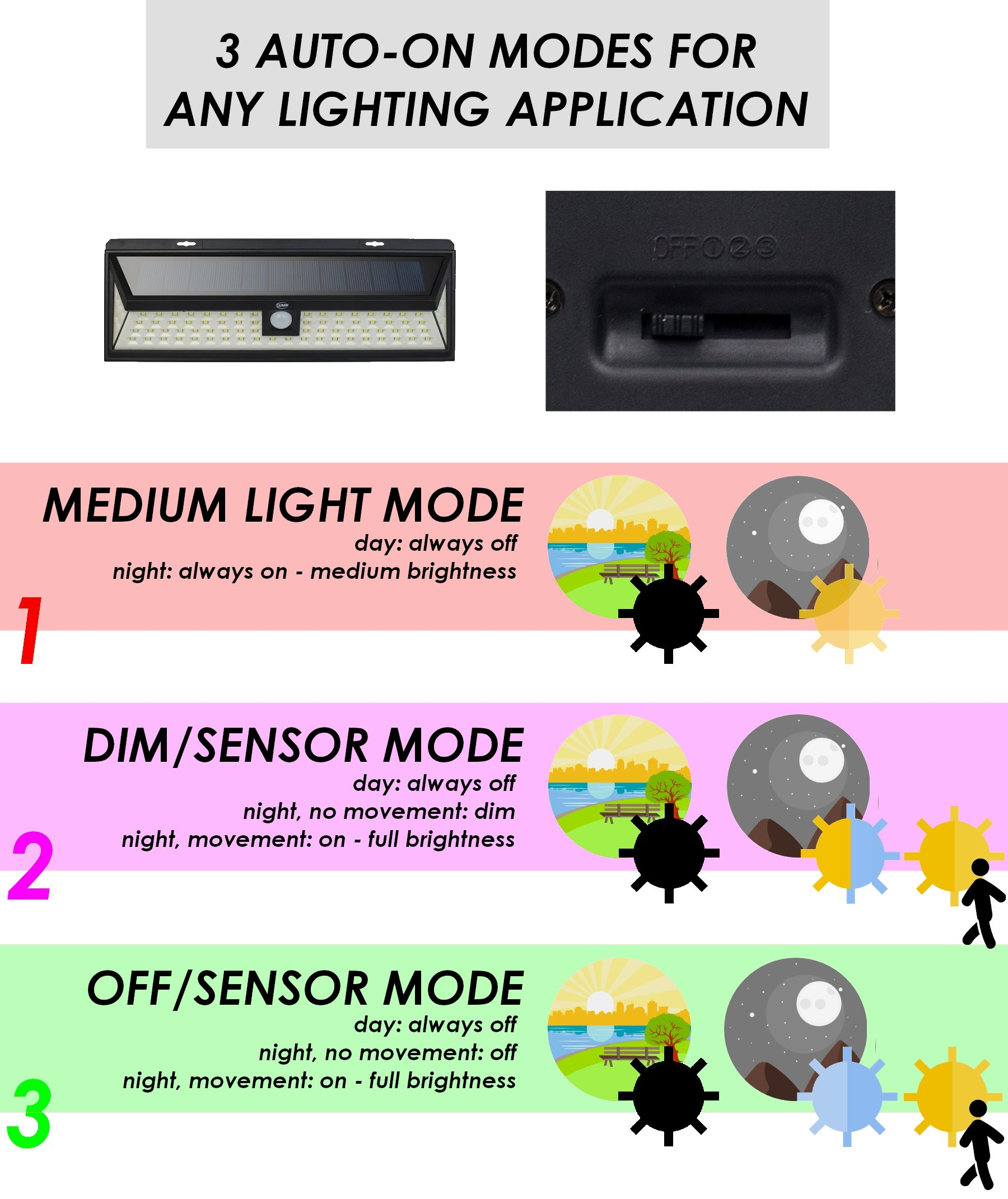 UMR 90 LED Solar Security Light - New 2018 Motion Sensor Outdoor Lighting w 5 LEDs Per Side, Dusk to Dawn Detector, Wireless Battery Power is Ultra-Bright for Exterior Outside Driveway Yard Patio Deck by UMR (Image #6)