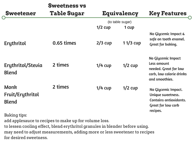 Erythritol stevia blend 1lb all natural organic stevia paleo erythritol stevia blend 1lb all natural organic stevia paleo ketogenic sweetener 226 servings perfect for baking sugar free recipes 5 sugar free recipes nvjuhfo Images
