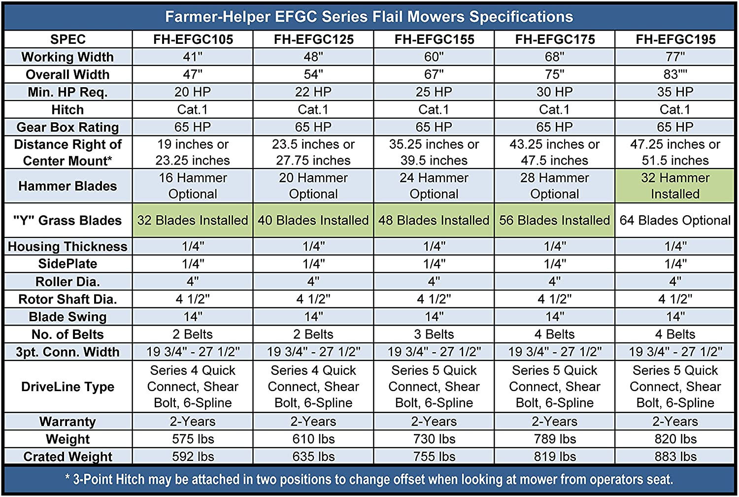 FH-EFGC125 Not a standalone Unit. Requires a Tractor Farmer Helper 48 Flail Mower Cat.I 3pt 22+HP Rating