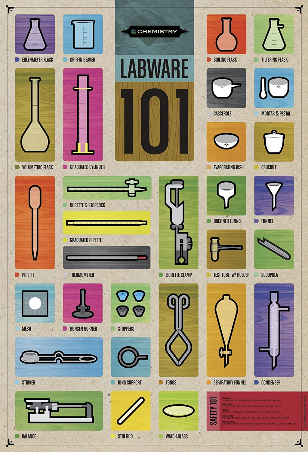Amazon.com: American Educational Labware 101 Poster: Industrial ...