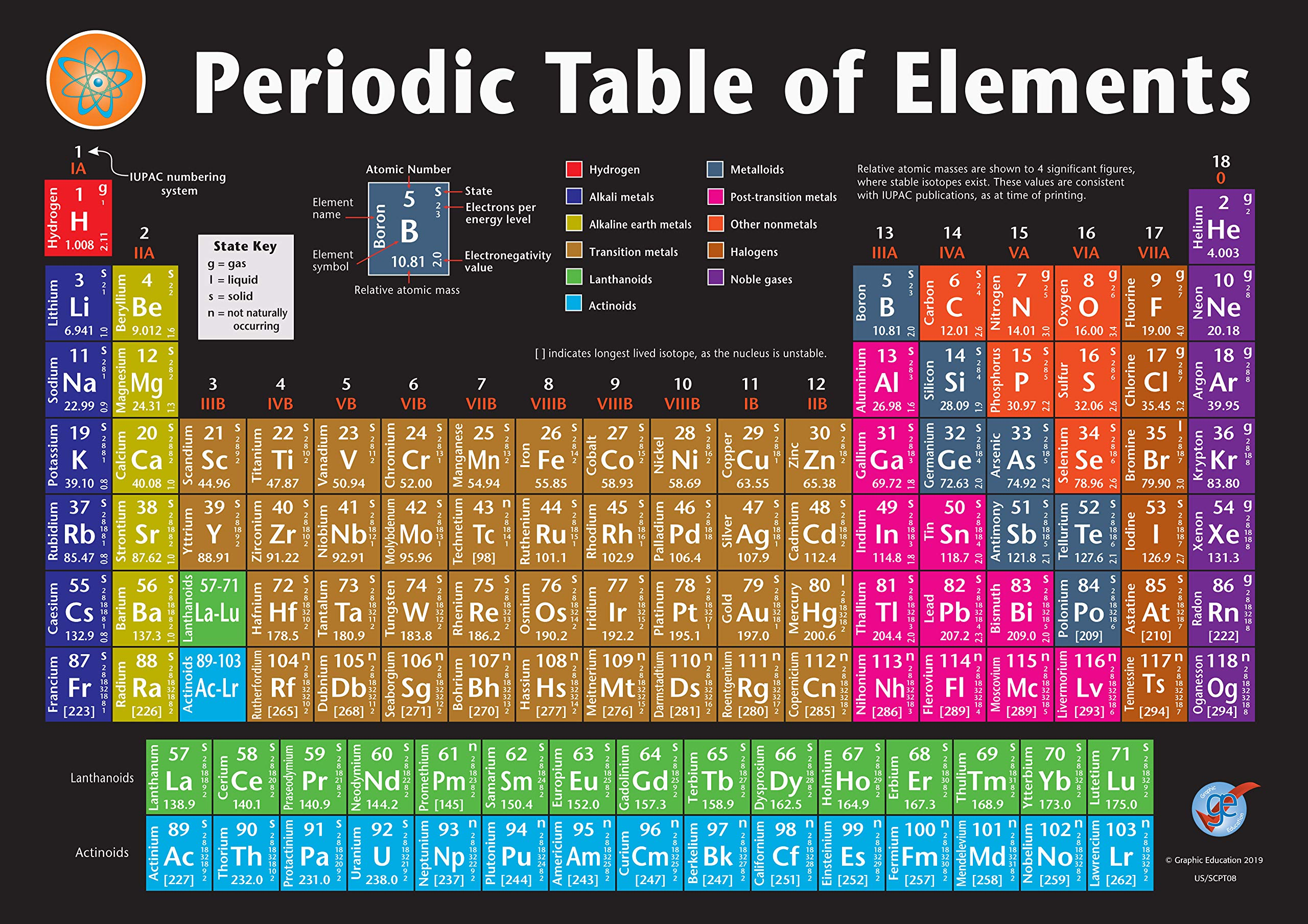 Graphic Education Periodic Table of Elements Vinyl Poster Up to Date 2019 Version (22.75 in x 16 in); Chart for Serious Students, Teachers, Chemistry Professionals