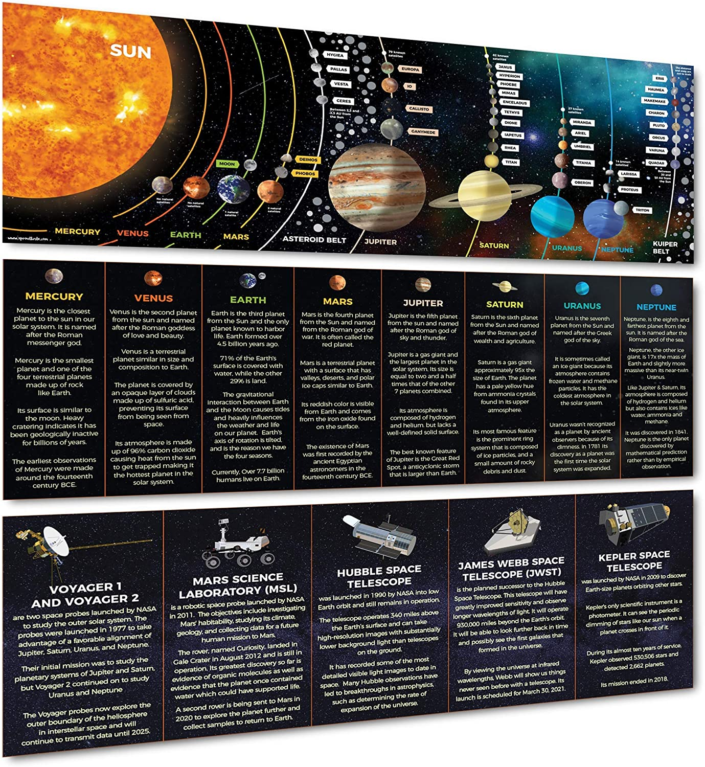 Sproutbrite - Solar System Poster Banner Classroom Decorations for Science Teachers - Bulletin Board and Wall Decor for Pre School, Elementary and Middle School