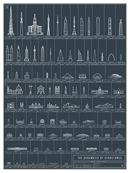 Amazon com pop chart lab the schematic of structures poster