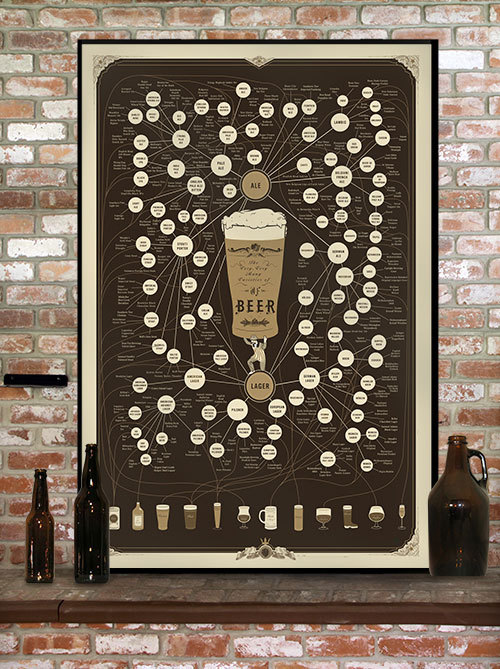 The Very Very Many Varieties of Beer Poster 24 x 36 by PopChartLab