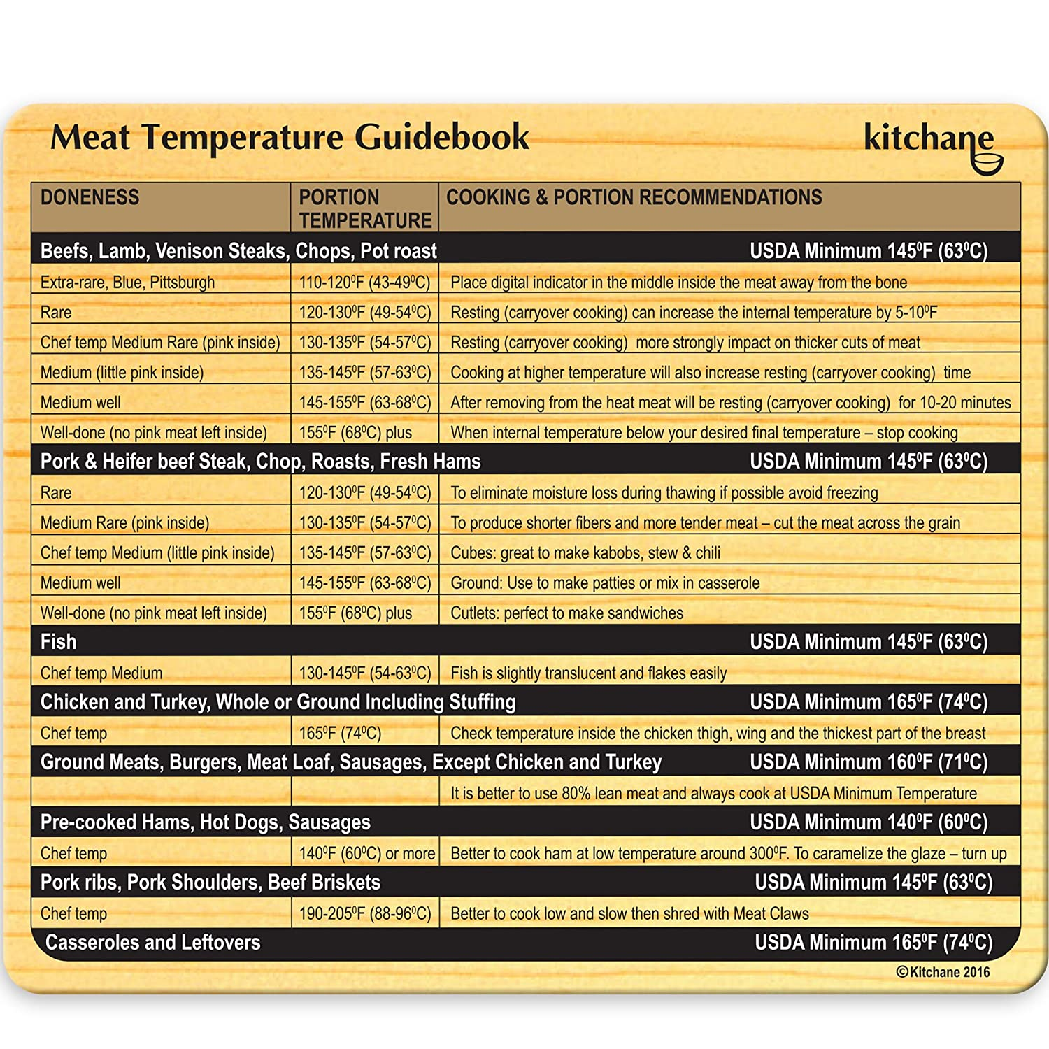 Meat Thermometer Magnet - Refrigerator Temp Grill Magnet - Temperature BBQ Chart - Cooking Guide - Kitchen Conversion Chart - Cook Best Steak Chicken Turkey Pork Fish Burgers Ribs - Chef Choice