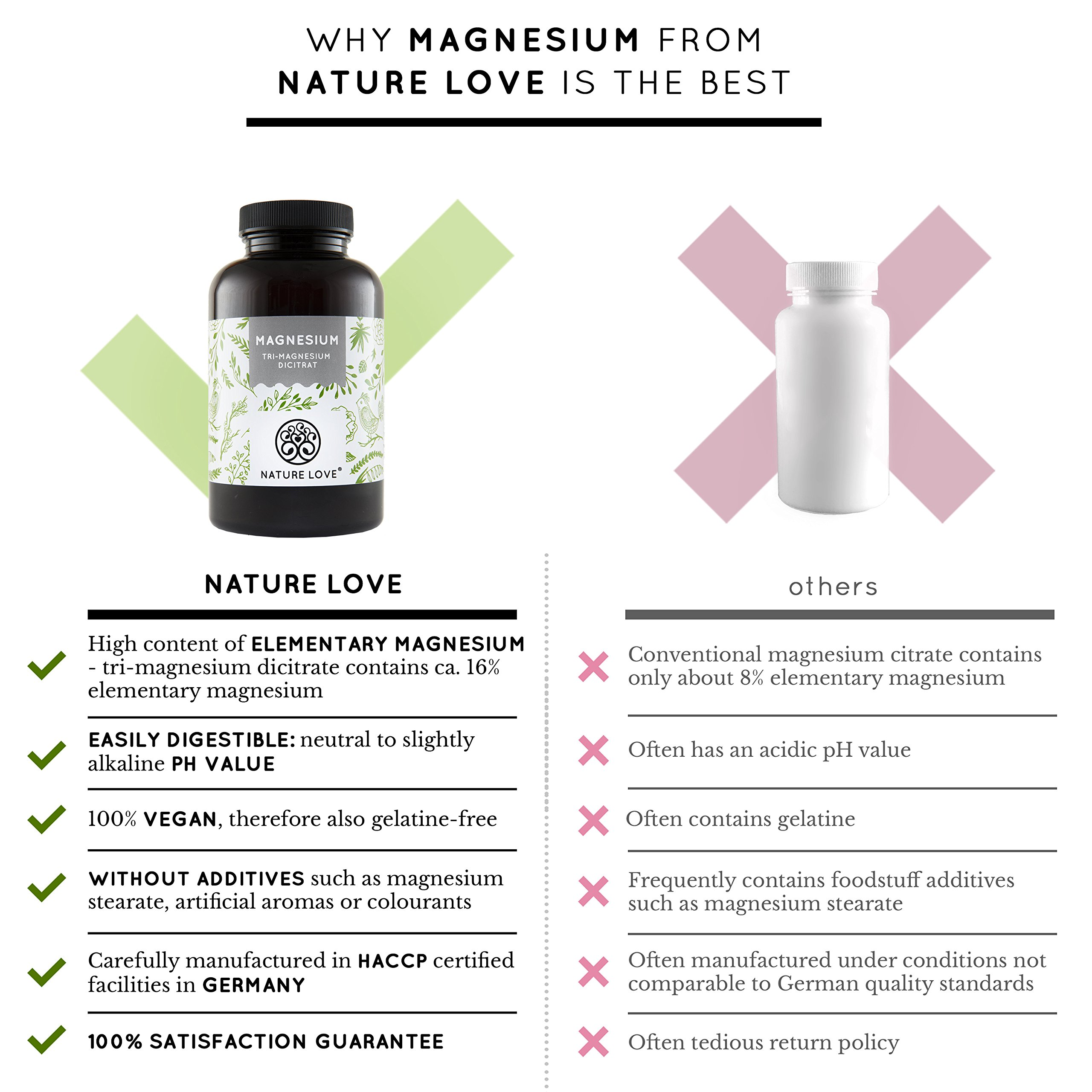 Magnesium – 2250 mg magnesium citrate per daily dose, of which 360 mg is elementary magnesium. 180 capsules. Laboratory tested and without added magnesium stearate. High dosage, vegan, and made in Germany
